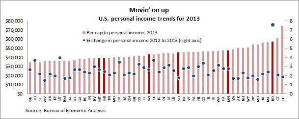 BEA personal income 2013 Ch1