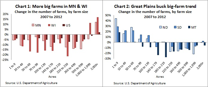 Farms by size & revenue Ch1-2 -- 6-20-14