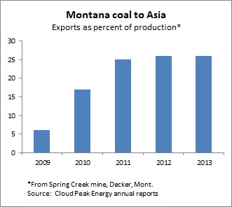 Coal exports -- 7-3-14
