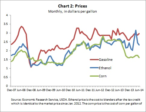 Ethanol CH2 -- 7-24-14