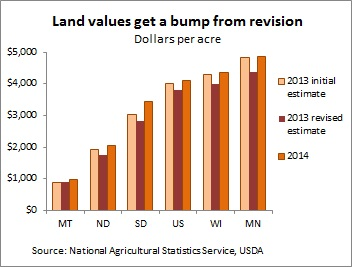 USDA farmland chart -- 8-28-14