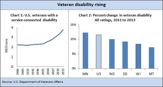 Veterans disability Ch1-2